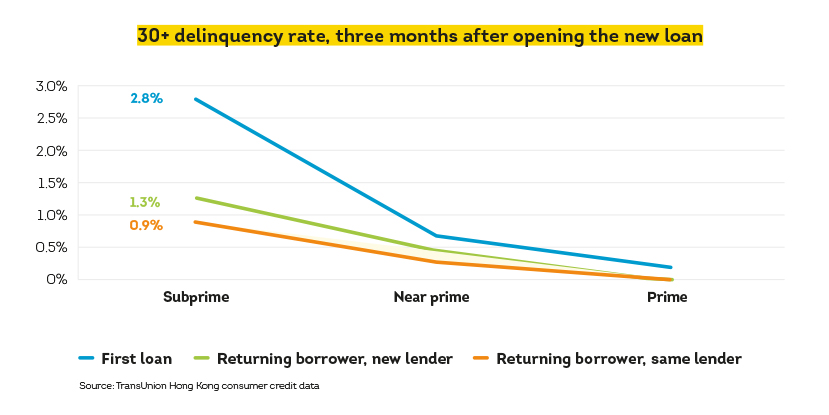 Image showing 30+ delinquency rate, 3 months after opening the new loan