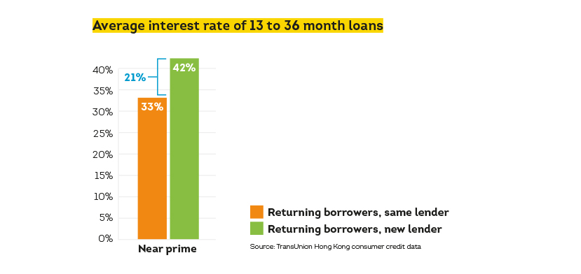 Image showing average interest rate of 13 to 36 months loan