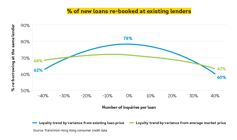 Image showing % of new loans re-booked at existing lenders