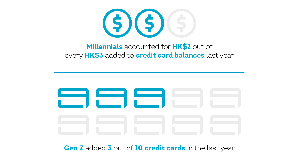 Millennials accounted for HK$2 out of every HK$3 added to credit card balances last year