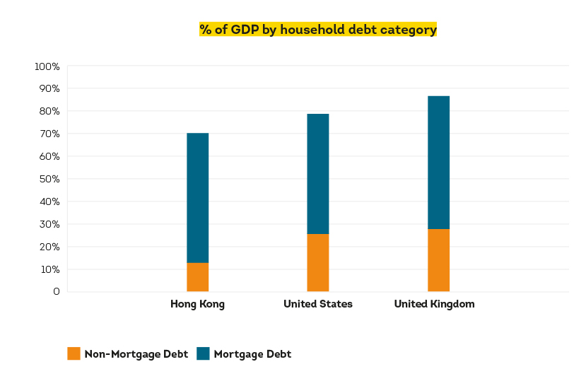 Graph showing percentage of GDP by household debt category