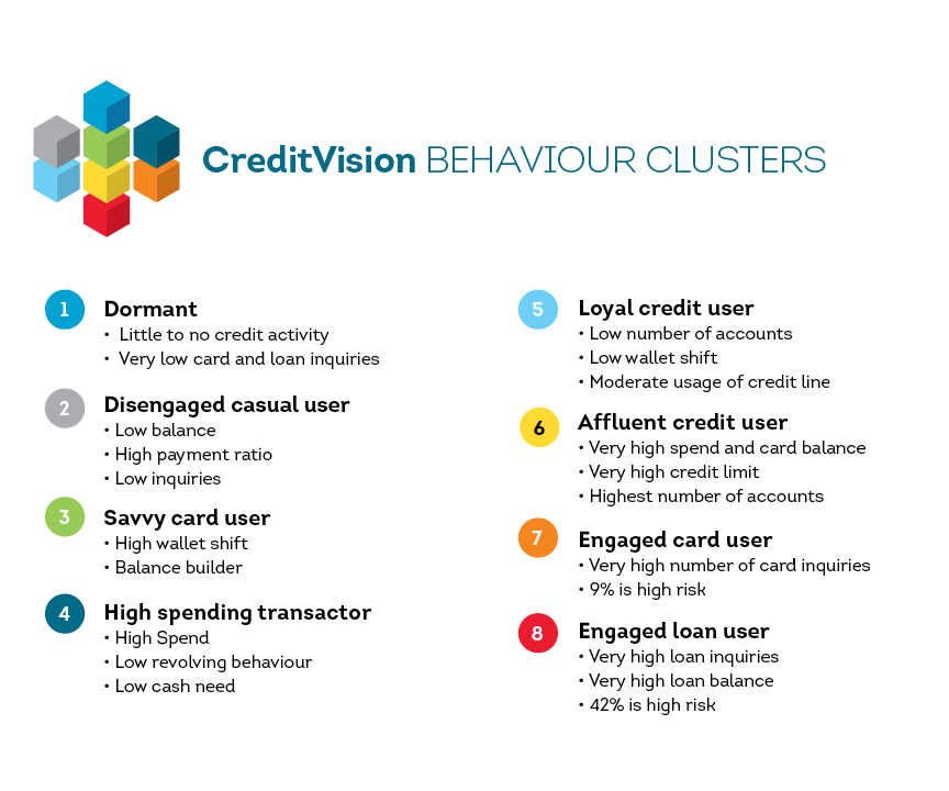 CreditVision Behaviour Clusters Chart